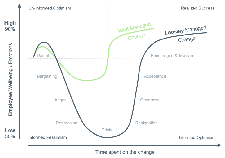 Leading-Change-Curve