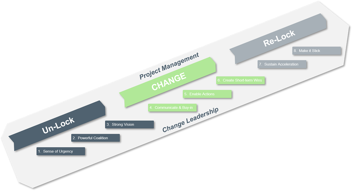 Leading-Change-Main-Model-2