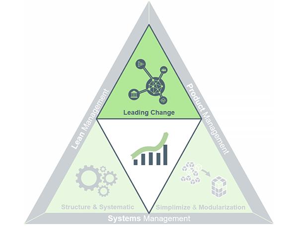 Leading-Change-Trekant