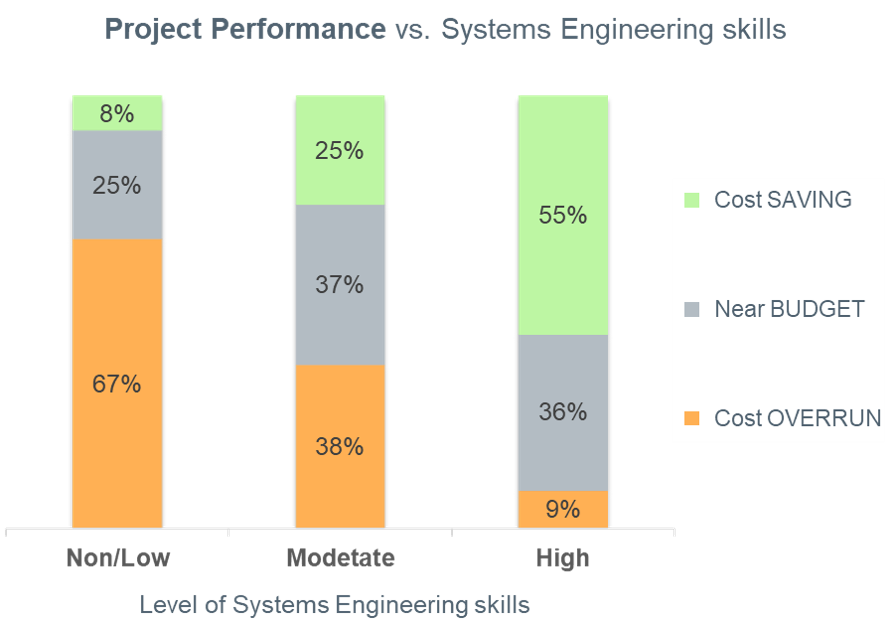Systems Engineering - Bar Chart